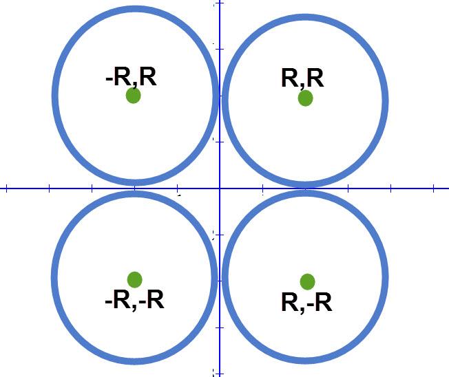 4 האפשרויות שקיימות כאשר מעגל משיק לשני הצירים