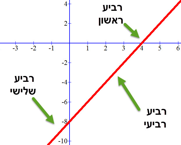 הגרף של y=2x-8