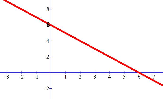 גרף הישר y=-x+6