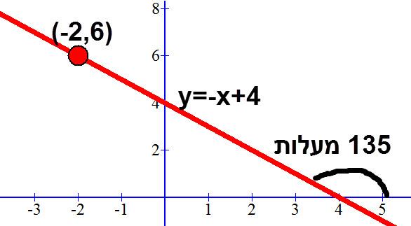 גרף הישר y=-x+4 היוצר זווית של 135 מעלות עם ציר ה X.