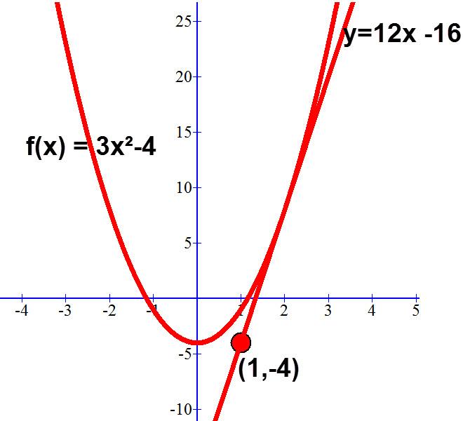 משוואת משיק לפונקציה בנקודה שאינה על הפונקציה