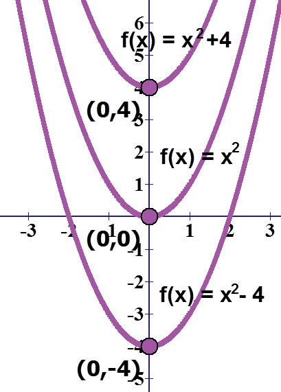 הפרבולה x² וההזזות שלה 4 למעלה ו 4 למטה