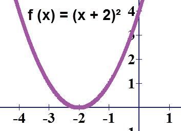 שרטוט הפרבולה f (x) = (x + 2)²