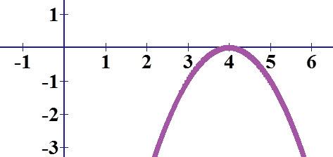 גרף של פרבולה