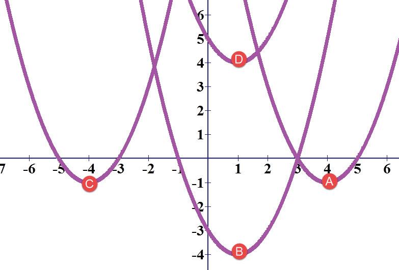 גרפים של פרבולות