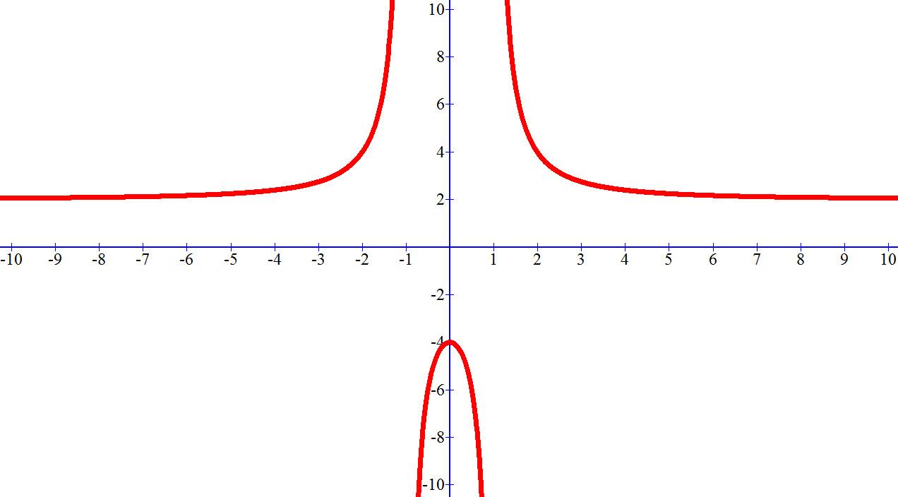 שרטוט גרף הפונקציה (f (x ) = (2x² + 4) / (x² - 1