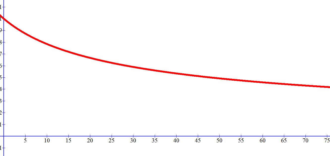 סקיצה של גרף הפונקציה בתחום