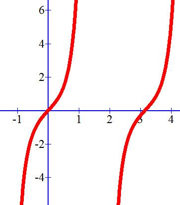 סקיצה של הפונקציה f (x) = 2sin x / cos ³x בתחום ההגדרה