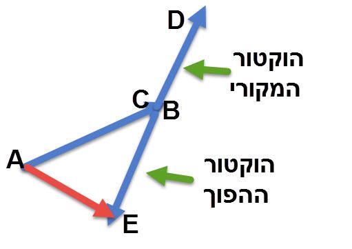 חיסור וקטורים, הוקטור AE הוא תוצאת החיסור AB-CD=AE