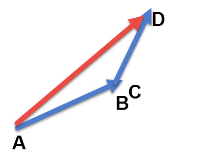 מזיזים את אחד הוקטורים לנקודת הסיום והוקטור AD שנוצר הוא החיבור של הוקטורים