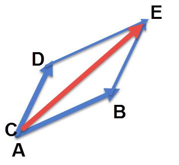 AE הוא וקטור הסכום