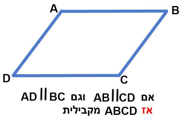 מרובע שיש בו שני זוגות של צלעות מקבילות הוא מקבילית.