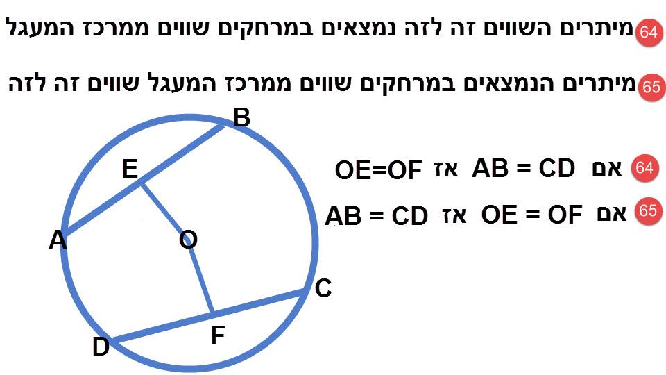 64.מיתרים השווים זה לזה נמצאים במרחקים שווים ממרכז המעגל. 65.מיתרים במעגל אחד הנמצאים במרחקים שווים ממרכזו שווים זה לזה.