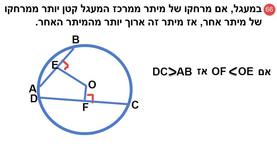 66.במעגל, אם מרחקו של מיתר ממרכז המעגל קטן יותר ממרחקו של מיתר אחר, אז מיתר זה ארוך יותר מהמיתר האחר.