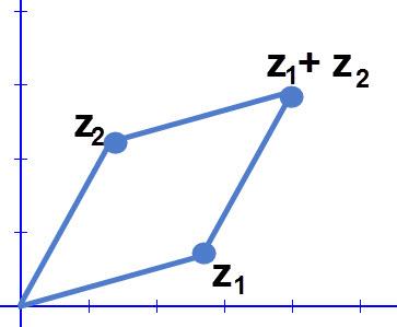 חיבור מספרים מרוכבים יוצר מקבילית
