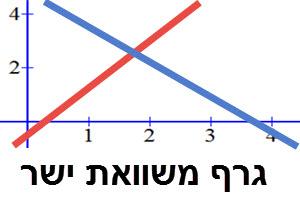 גרף משוואת ישר