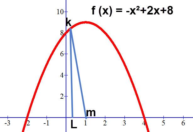 שרטוט המשולש כאשר ערך ה X בנקודה K קטן מ 1