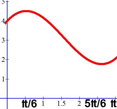 סקיצה של הפונקציה f( x) =2x + 4cos x