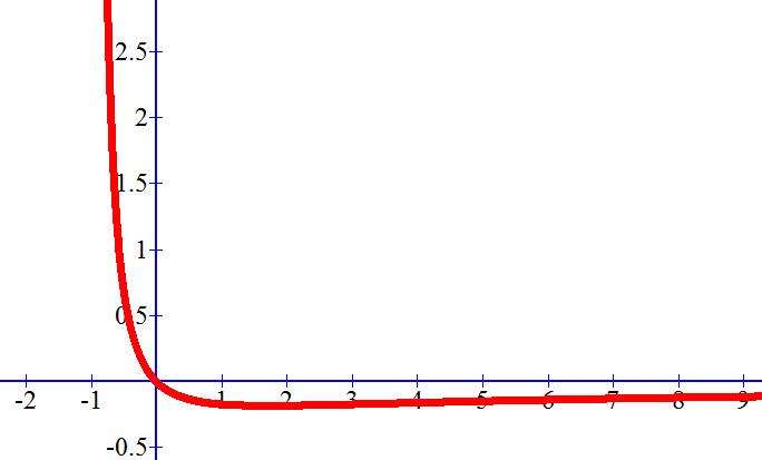 גרף הפונקציה ההפוכה