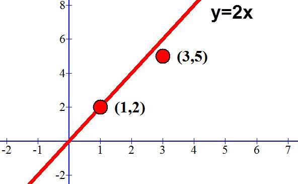 גרף: האם הנקודות נמצאות על הפונקציה y=2x