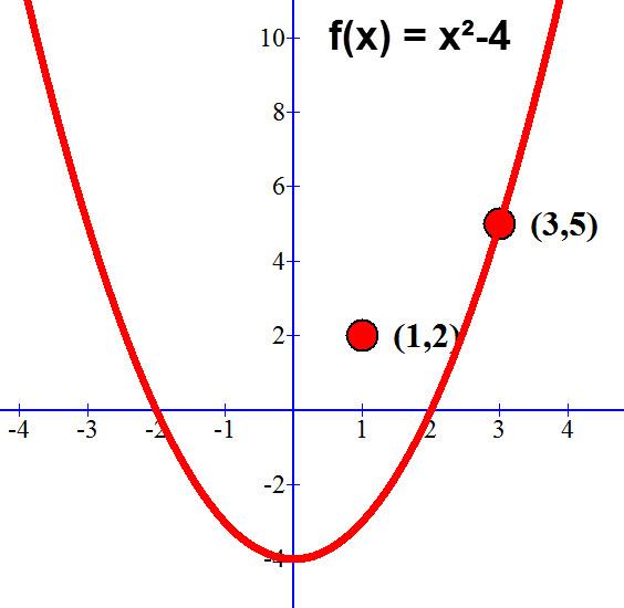 גרף: האם הנקודות על הפונקציה f(x) = x²-4