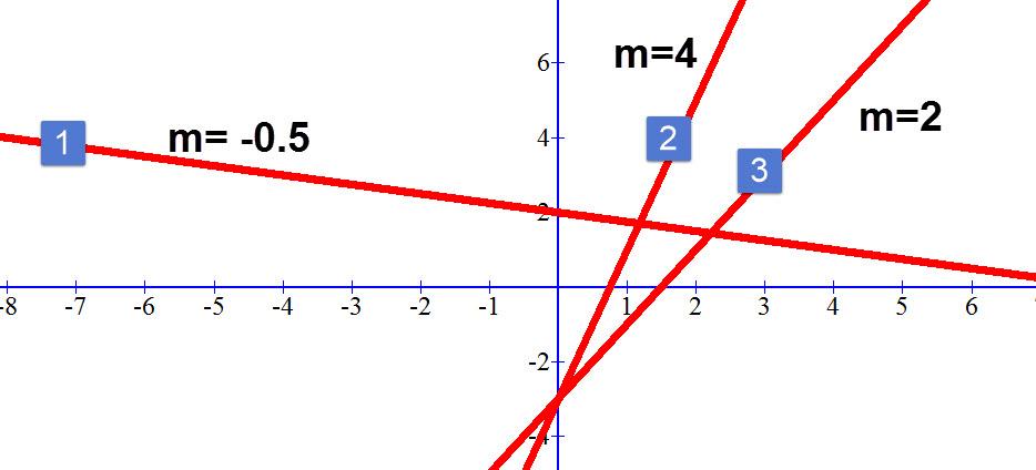 גרף ששיפועו m= -0.5 יורד בצורה מתונה. גרף ששיפועו m=2 הוא גרף עולה. גרף ששיפועו m=4 עולה בצורה חדה יותר.