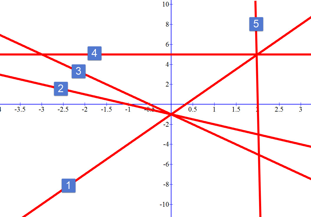 גרפים של משוואות ישר
