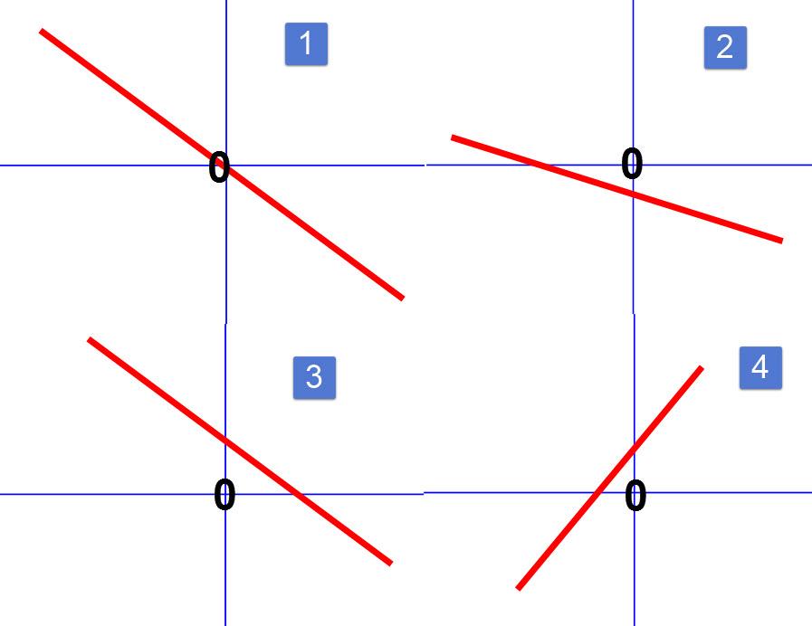 גרפים של משוואת ישר
