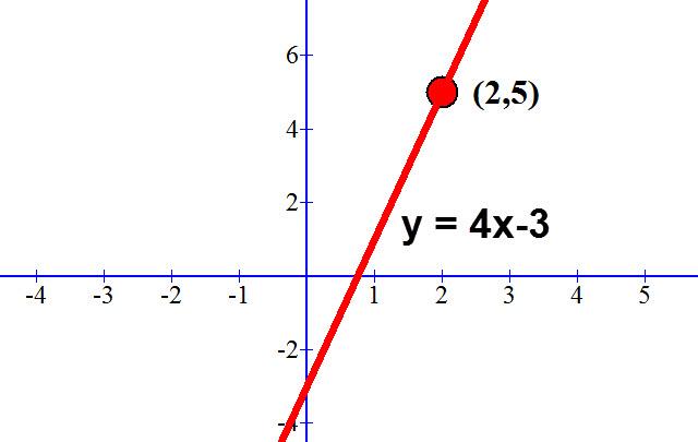 y = 4x-3 גרף משוואת הישר