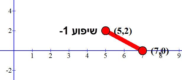 שיפוע הישר העובר בין הנקודות הוא 1-