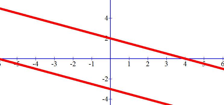 שני ישרים מקבילים שהשיפוע של כל אחד מיהם הוא 0.5-