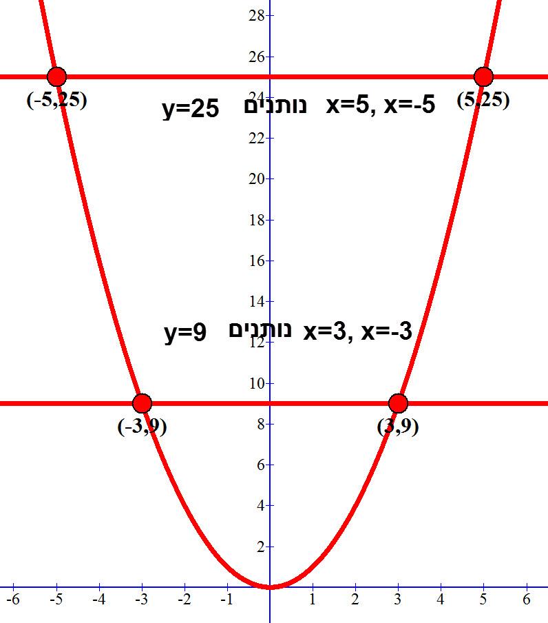 עבור f(x) =x² =k עבור כל k יש שתי ערכי x הפותרים את המשווה. למעט k=0 שלו יש פתרון אחד.