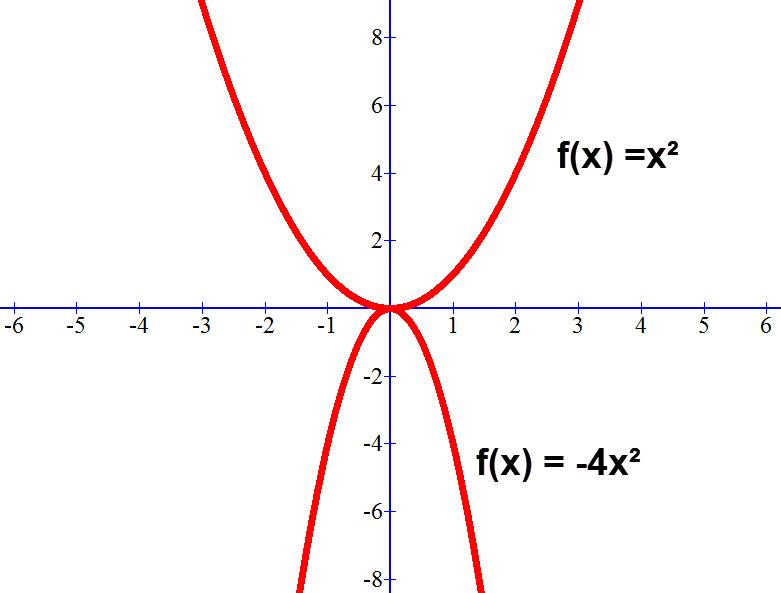 ההשפעה של a על גרף הפונקציהf(x) =ax²