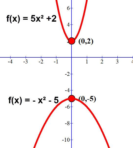 גרף הפרבולה f(x) = 5x² -5 עולה בקצב מהיר יותר מהפרבולה f(x) = x² +2 רק בגלל שערך ה a שלו גדול יותר וללא קשר לערך ה c.