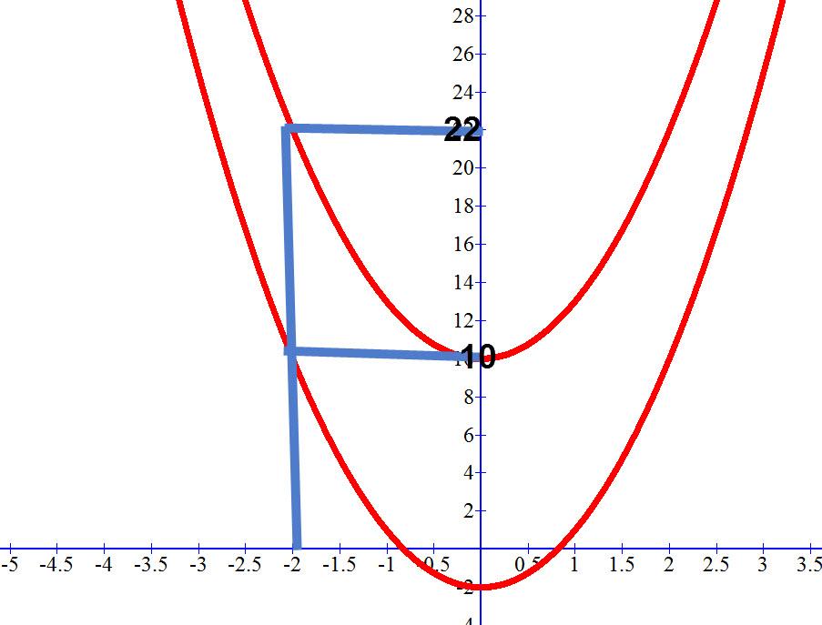 עבור כל ערך x שתציבו הפער בין ערכי ה y יהיה 12.