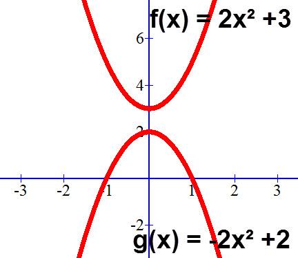 גרף הפרבולות f(x) = 2x² +3, g(x) = -2x² +2