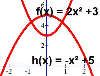 גרף הפרבולות f(x) = 2x² +3, h(x) = -x² +5