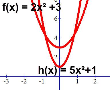 גרף הפרבולות f(x) = 2x² +3, h(x) = 5x² +1