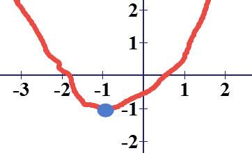 סקיצה של גרף הפרבולה