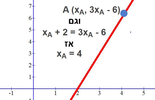 הסבר גרפי לפתרון התרגיל