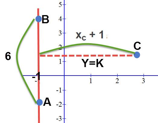 הסבר לאופן חישוב שטח המשולש