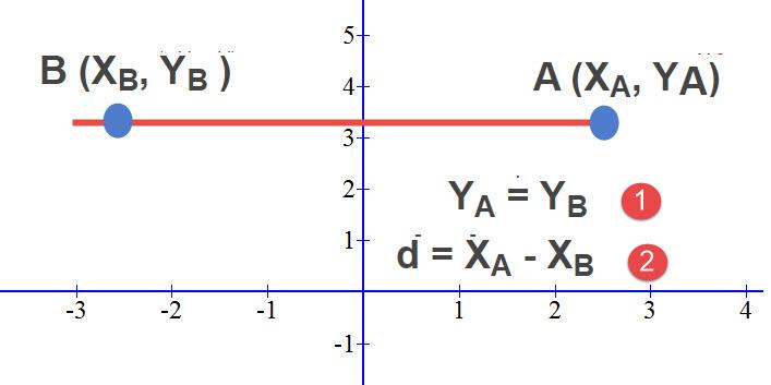 """כאשר נתונות שתי נקודות הנמצאות על ישר המקביל לציר ה X (או בניסוח אחר """"מאונך לציר ה Y"""") אלו שתי המסקנות שאנו יכולים להגיע אליהם"""