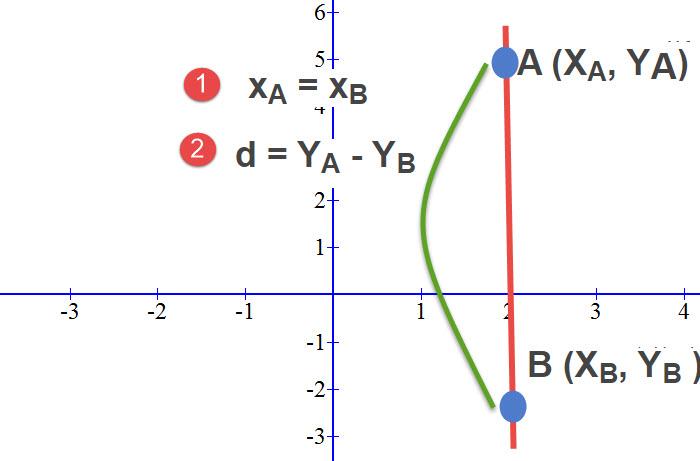 """כאשר נתונות שתי נקודות הנמצאות על ישר המקביל לציר ה Y (או בניסוח אחר """"מאונך לציר ה x) אלו שתי המסקנות שאנו יכולים להגיע אליהם"""