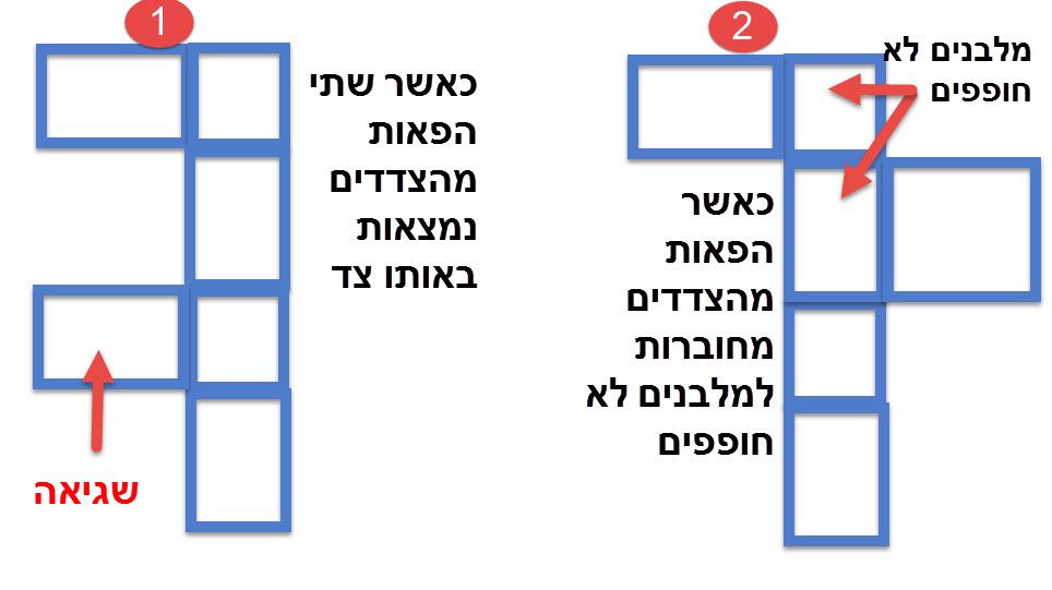 (1) כאשר הפאות הצדדיות נמצאות באותו צד או (בשרטוט 2) כאשר הפאות הצדדיות מחוברות למלבנים שאינם חופפים אז פריסת התיבה היא שגיאה