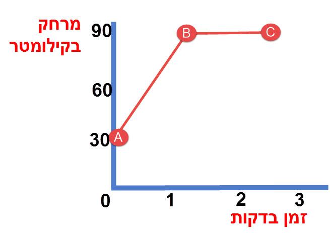 שרטוט הגרף כאשר מדידת הזמן מתחילה 30 דקות לאחר תחילת הנסיעה