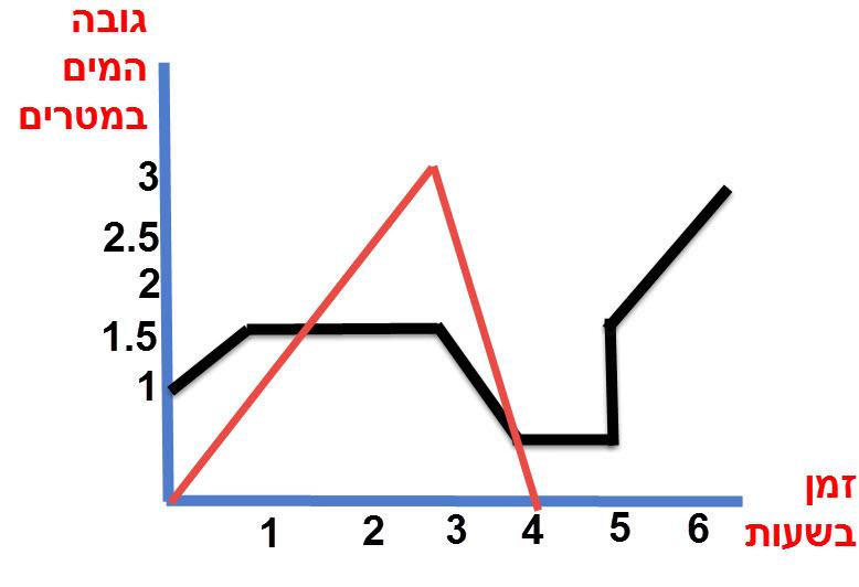 שרטוט הגרף