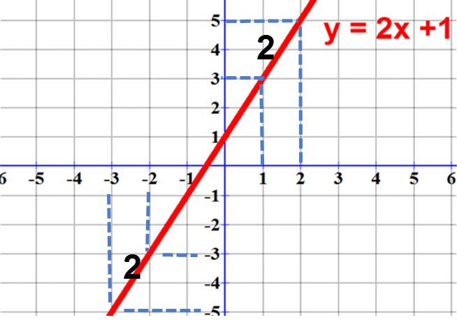 זו משוואת הישר y= 2x+1. ניתן לראות שבכול נקודה שנבחר על הישר כאשר נעלה 1 על ציר ה x נעלה 2 על ציר ה y.