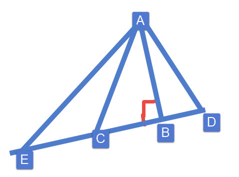 הישר המאונך (AB) קצר יותר מכל ישר שניתן להעביר מהנקודה A אל הישר.