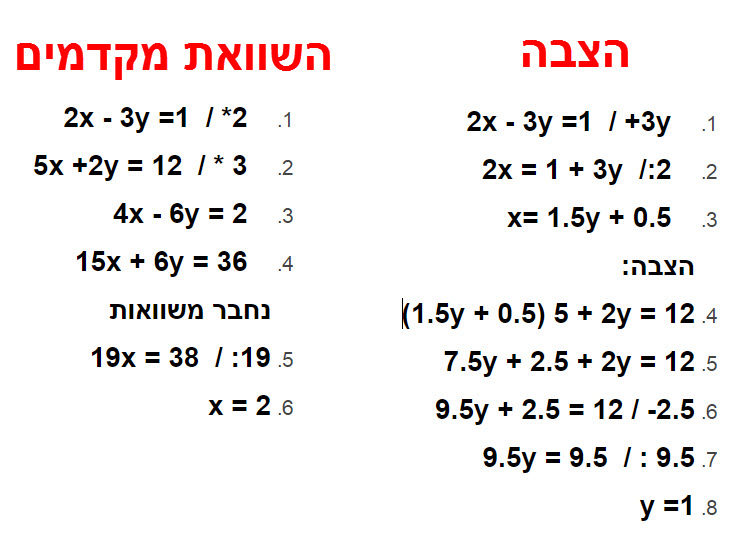 זה לצד זה: פתרון בשיטת השוואת מקדמים לרוב קצר יותר