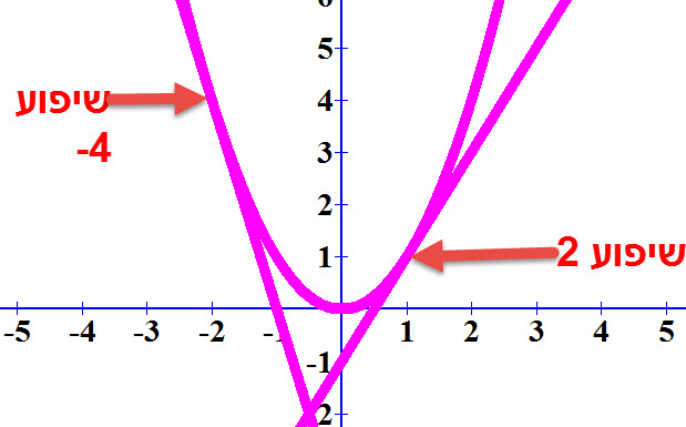 לפונקציה ולמשיק יש שיפוע שווה בנקודת ההשקה